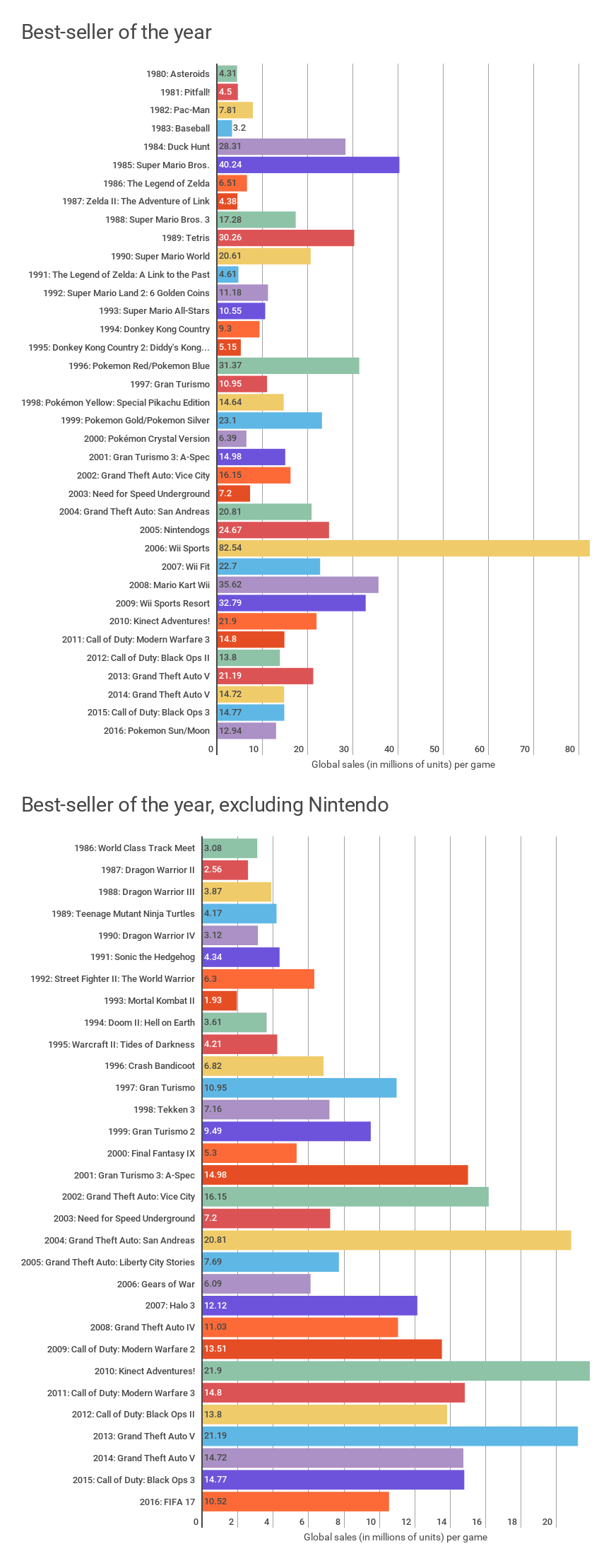 1980 - 2016 Video Game Best Sellers